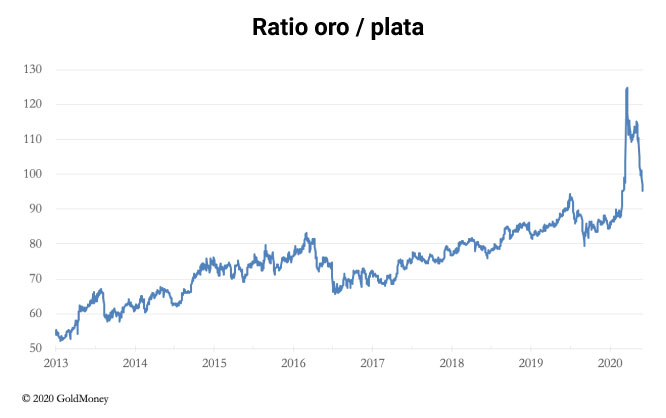 ratio oro plata 2013 2020