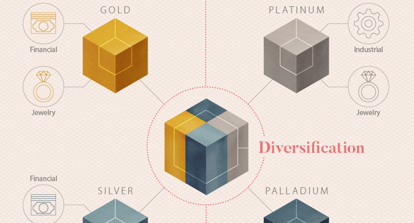 precious metals diversification share
